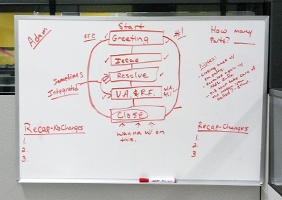 Team manager's diagram of call resolution process