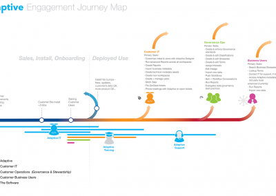 User engagement journey within customer organizations
